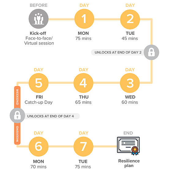 Ripen - Course schedule